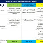 3 EASY WAYS TO BE SHIPS' CATERING NC III CERTIFIED